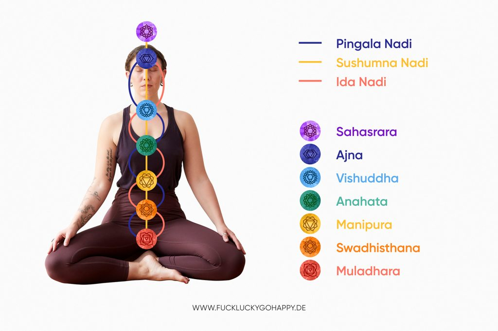 It's all about the energy: Der große Chakra-Guide 2